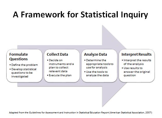 Framework for Statistical Inquiry