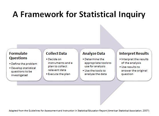 Framework for Statistical Inquiry
